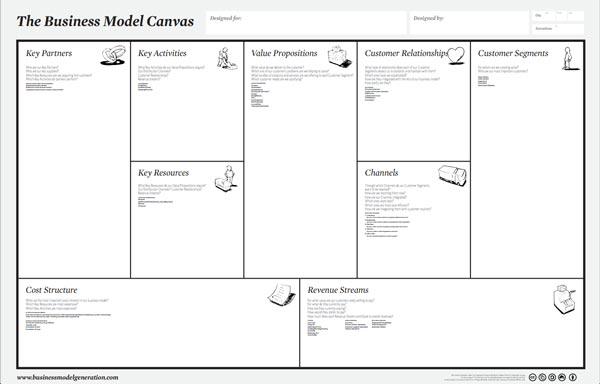 Tercer paso para abrir una tienda online: Hacer un modelo de negocio