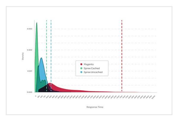 Spree bajo la máxima presión, rendimiento comparativo del software de ecommerce