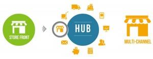 Descubre la potencia y flexibilidad del sistema de promociones en Spree Commerce
