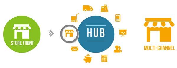 Integración avanzada de servicios externos a la tienda online con Spree Commerce HUB