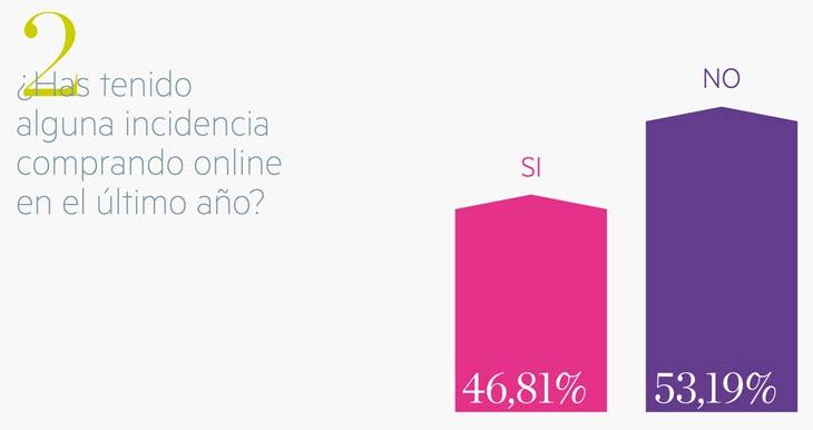 Estudio sobre la confianza de los españoles en el comercio electrónico