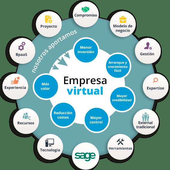 Servicio EMPRESA VIRTUAL: solución adaptable a todos los tipos de empresa